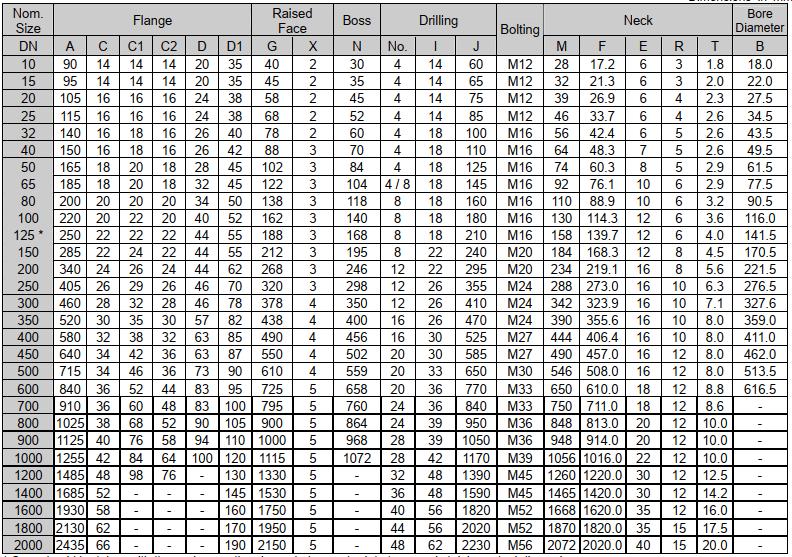 Tiêu chuẩn mặt bích BS PN16