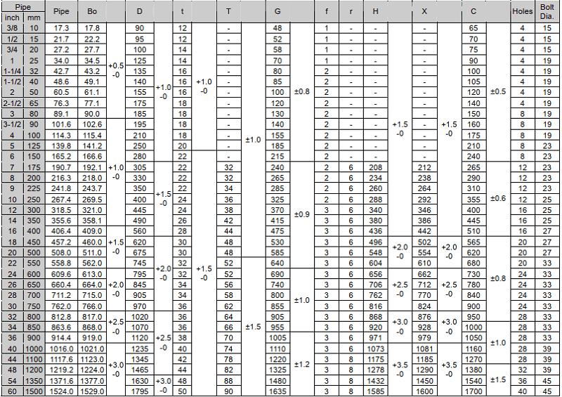 Thông số mặt bích tiêu chuẩn JIS 10K