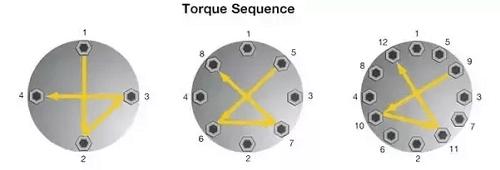 Số bulong flange luôn là bội của 4 để tạo đối xứng