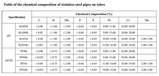 Thành phần hóa học inox 304, 304L, 316, 316L