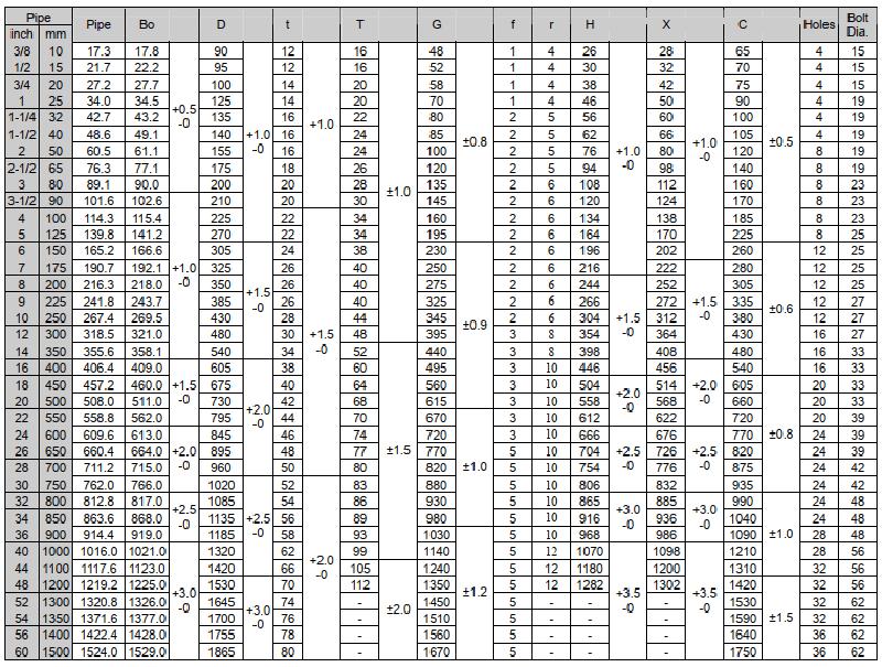 Thông số mặt bích tiêu chuẩn JIS 16K