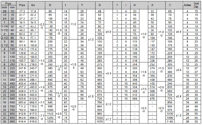 Thông số mặt bích tiêu chuẩn JIS 20K