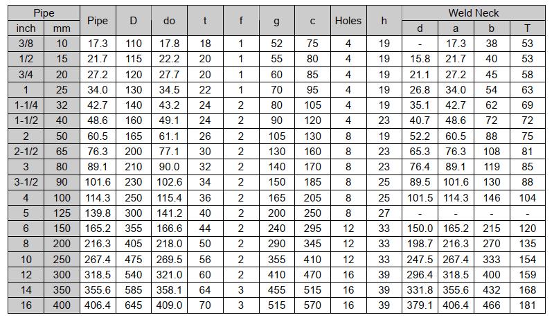 Thông số mặt bích tiêu chuẩn JIS 40K