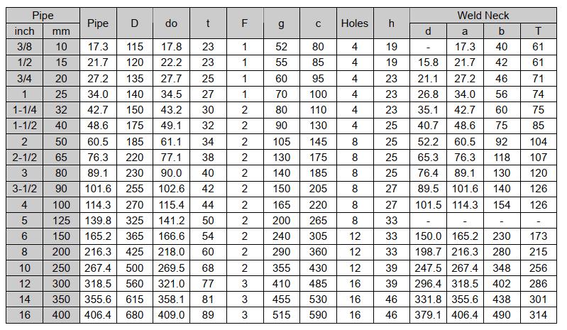 Thông số tiêu chuẩn mặt bích JIS 63K