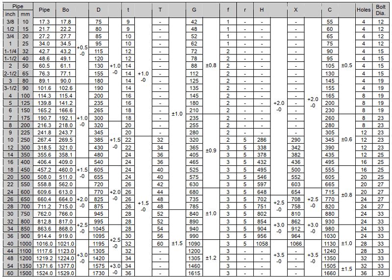 Thông số mặt bích tiêu chuẩn JIS 5K