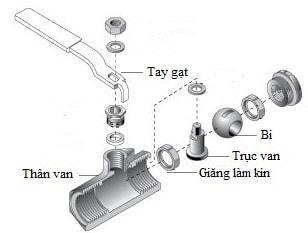 Cấu tạo cơ bản của van bi tay gạt