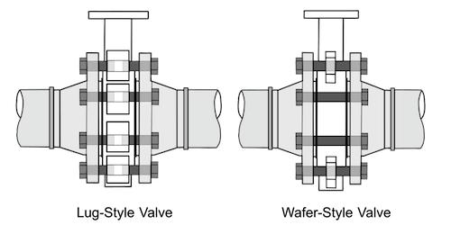 Kiểu kết nối của van bướm Wafer và Lug