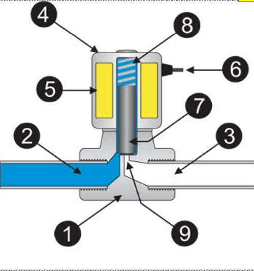 Cấu tạo cơ bản của van điện từ nước thường đóng