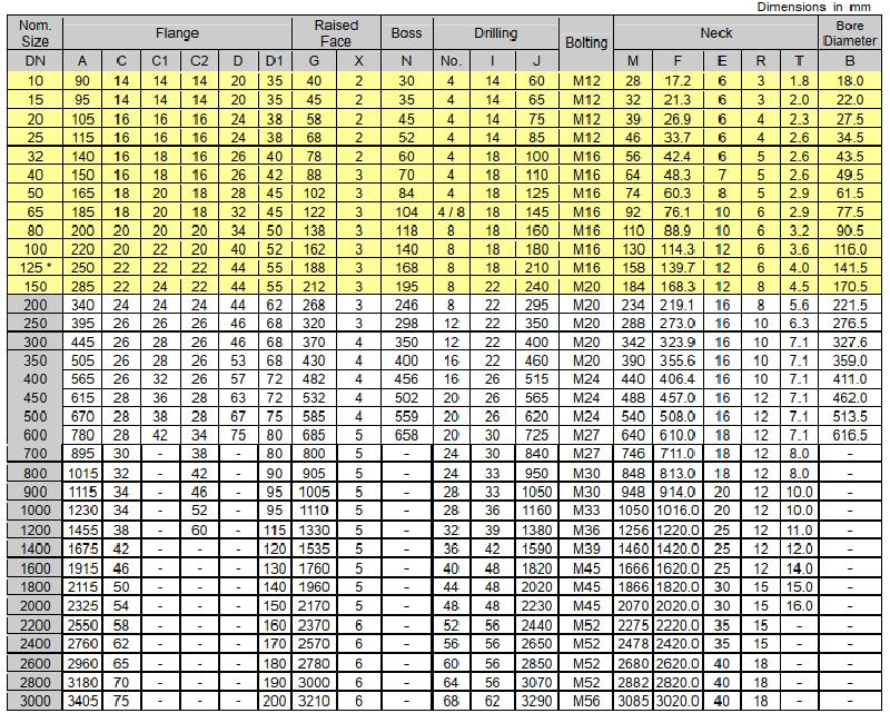 Thông số kích thước của mặt bích BS PN10