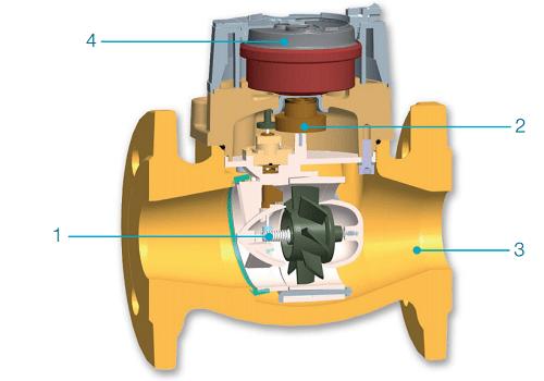 Cấu tạo đồng hồ đo lưu lượng nước dạng cơ
