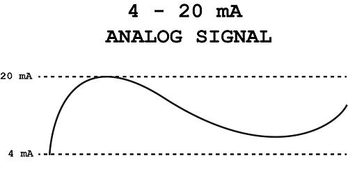 Tín hiệu điều khiển analog 4 - 20mA