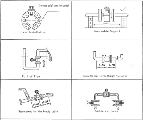 Cách lắp đặt đồng hồ đo lưu lượng nước thải điện từ