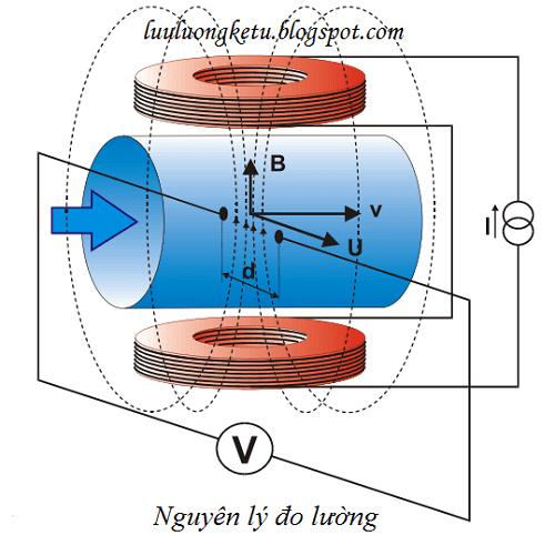 Lưu lượng kế dạng điện từ hoạt động dựa theo đinh luật Faraday